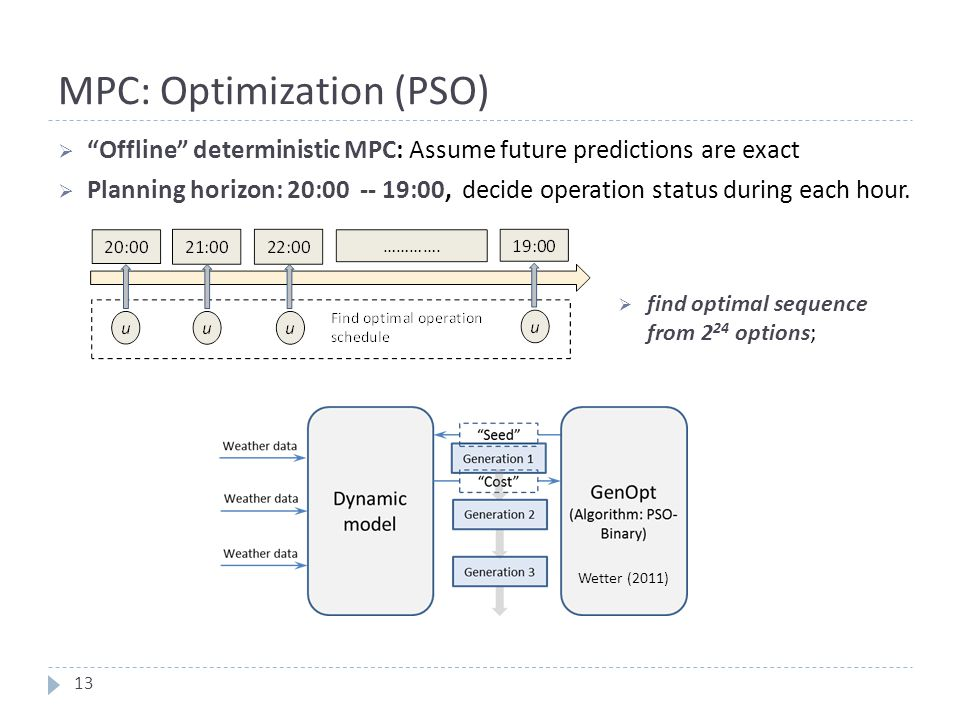"MPC: Optimization (PSO)  ""Offline"" deterministic MPC: Assume future predictions are exact  Planning horizon: 20:00 -- 19:00, decide operation status"