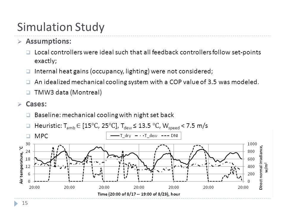 Simulation Study  Assumptions:  Local controllers were ideal such that all feedback controllers follow set-points exactly;  Internal heat gains (oc