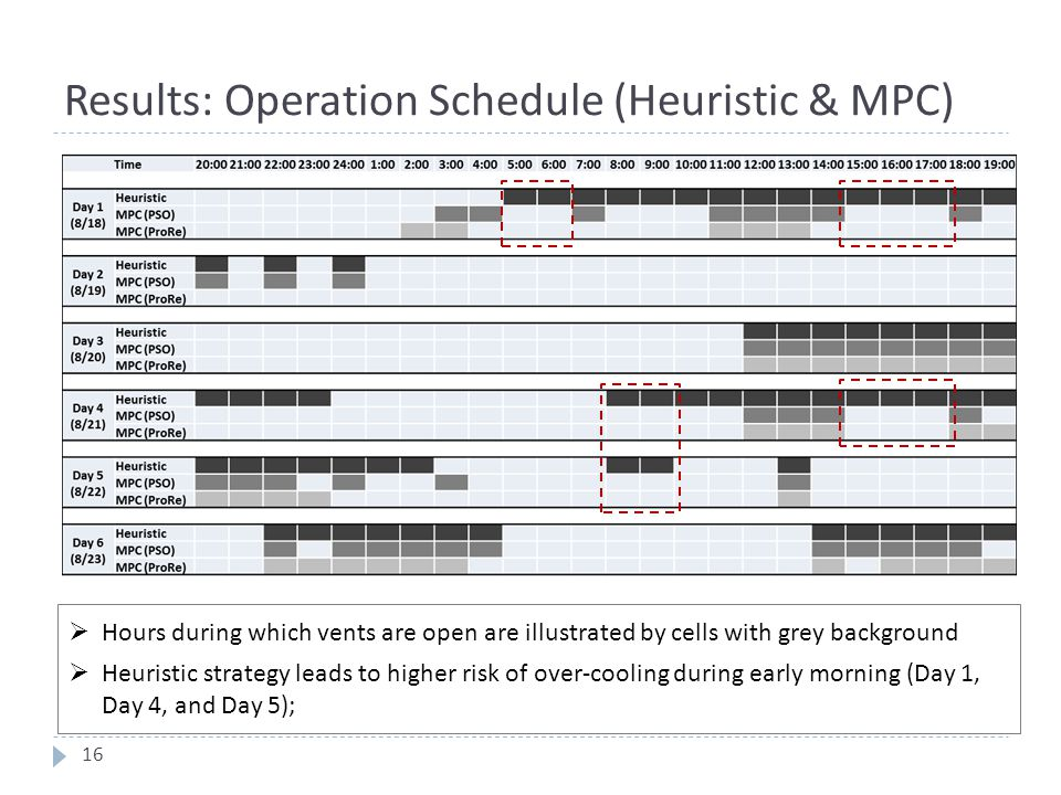 Results: Operation Schedule (Heuristic & MPC)  Hours during which vents are open are illustrated by cells with grey background  Heuristic strategy l