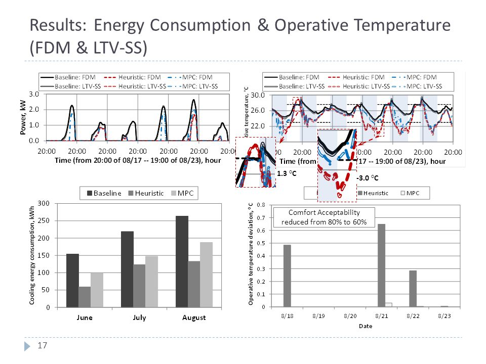 Results: Energy Consumption & Operative Temperature (FDM & LTV-SS) 17 Comfort Acceptability reduced from 80% to 60% -3.0 °C 1.3 °C