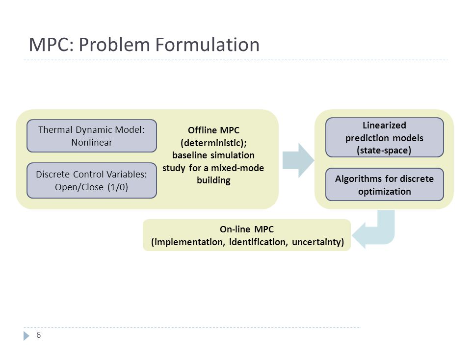 MPC: Problem Formulation 6 Thermal Dynamic Model: Nonlinear Discrete Control Variables: Open/Close (1/0) Offline MPC (deterministic); baseline simulat