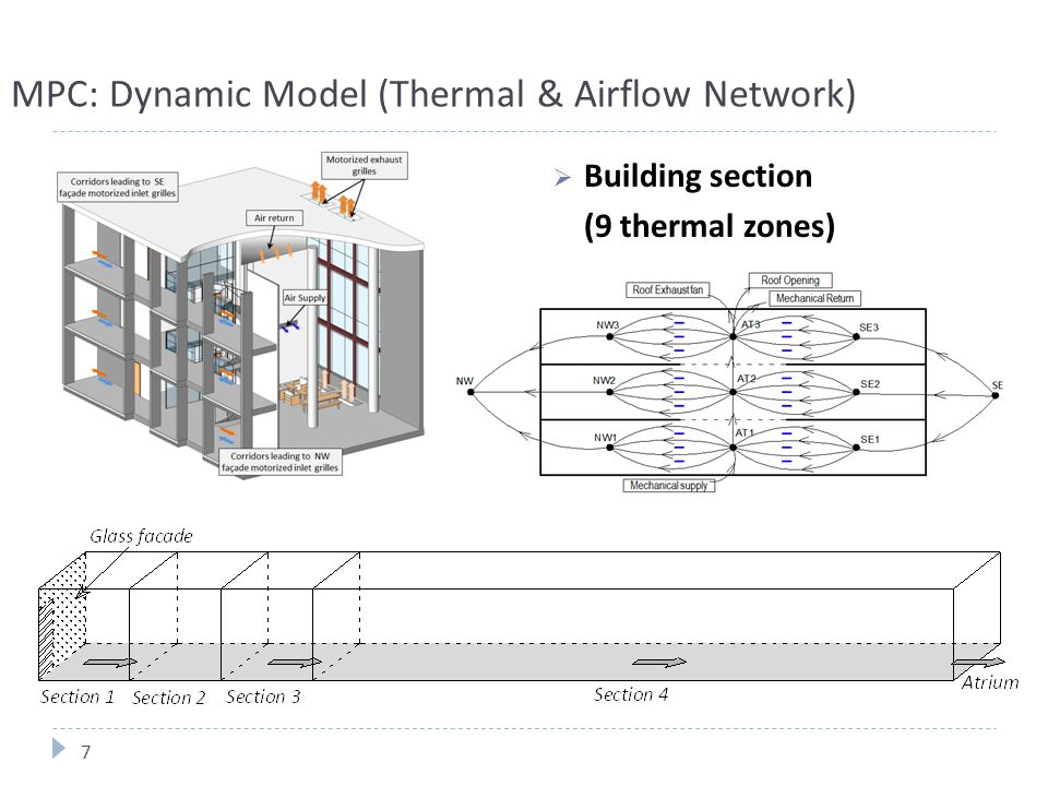 MPC: Dynamic Model (Thermal & Airflow Network)  Building section (9 thermal zones) 7