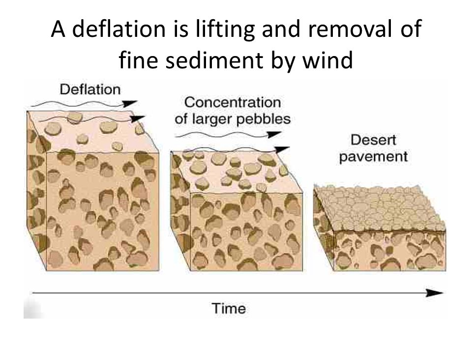 A deflation is lifting and removal of fine sediment by wind