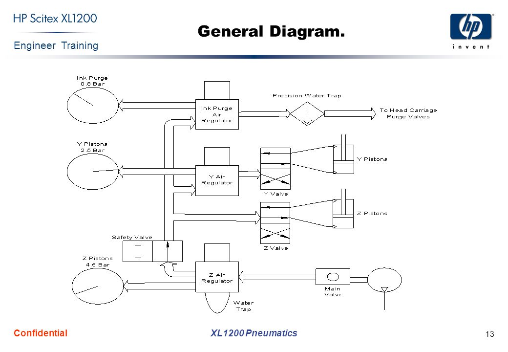 Engineer Training XL1200 Pneumatics Confidential 13 General Diagram.