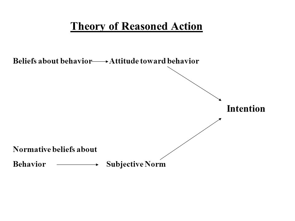 Theory of Reasoned Action Beliefs about behavior Attitude toward behavior Normative beliefs about Behavior Subjective Norm Intention