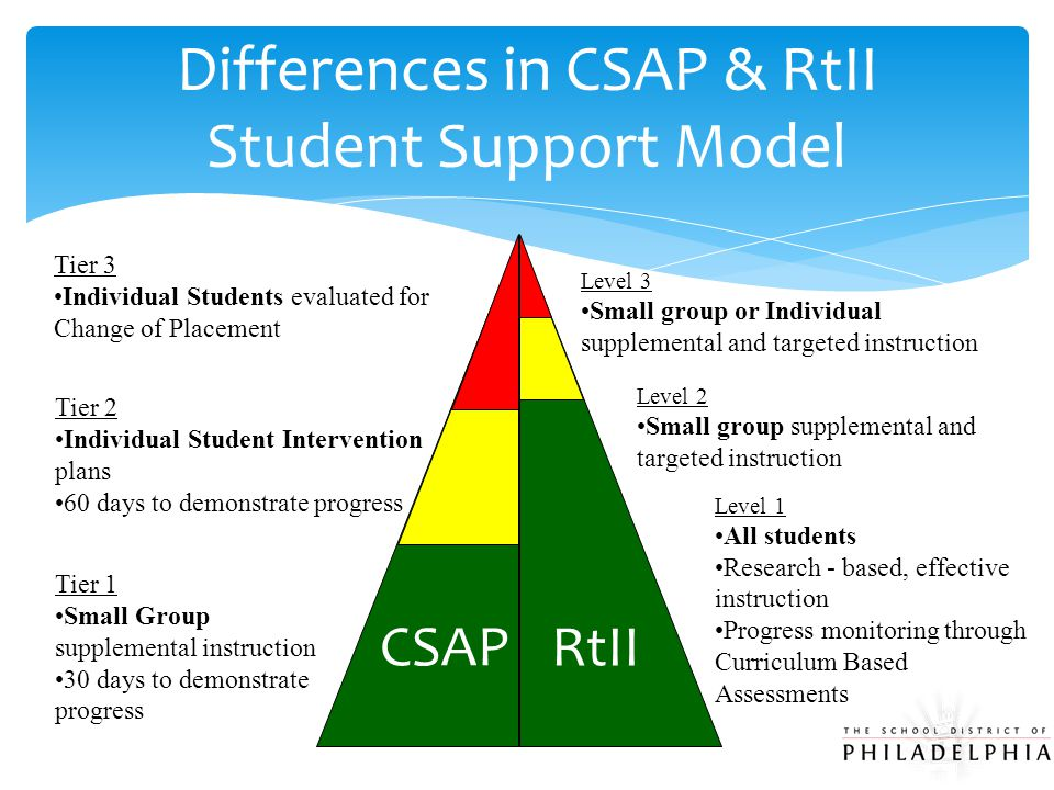 RtII Tier 3 Individual Students evaluated for Change of Placement Level 3 Small group or Individual supplemental and targeted instruction Tier 2 Indiv