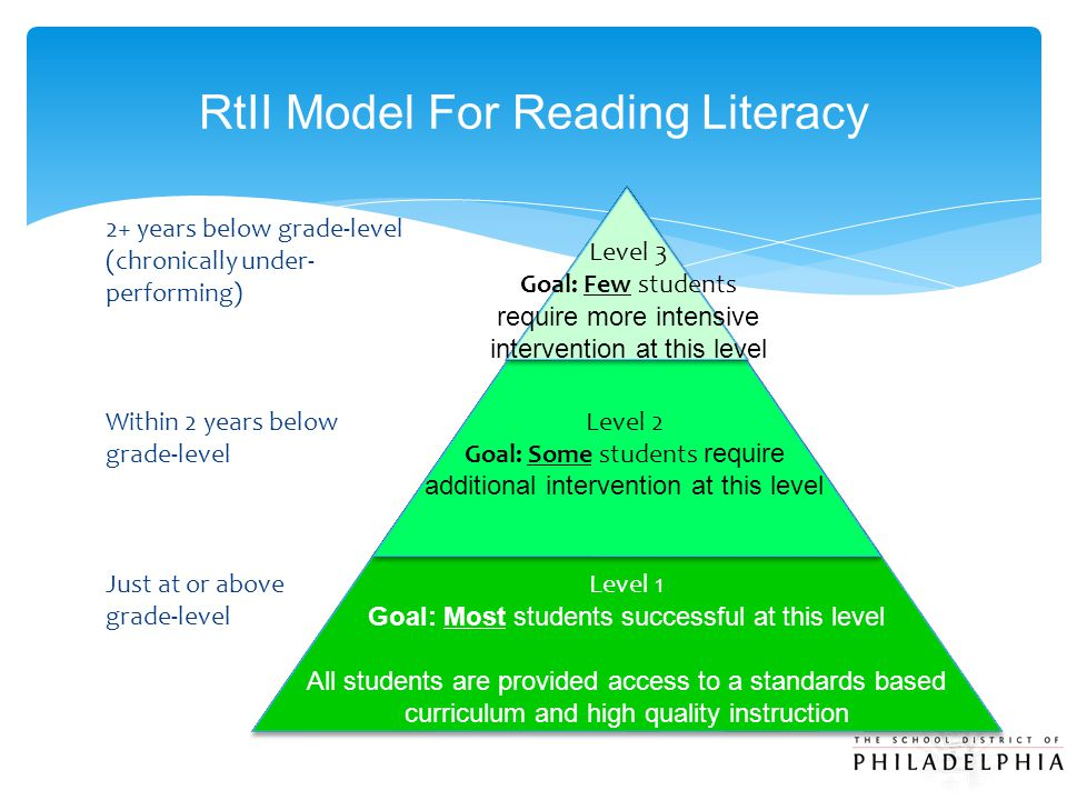 RtII Model For Reading Literacy Level 3 Goal: Few students require more intensive intervention at this level Level 2 Goal: Some students require addit