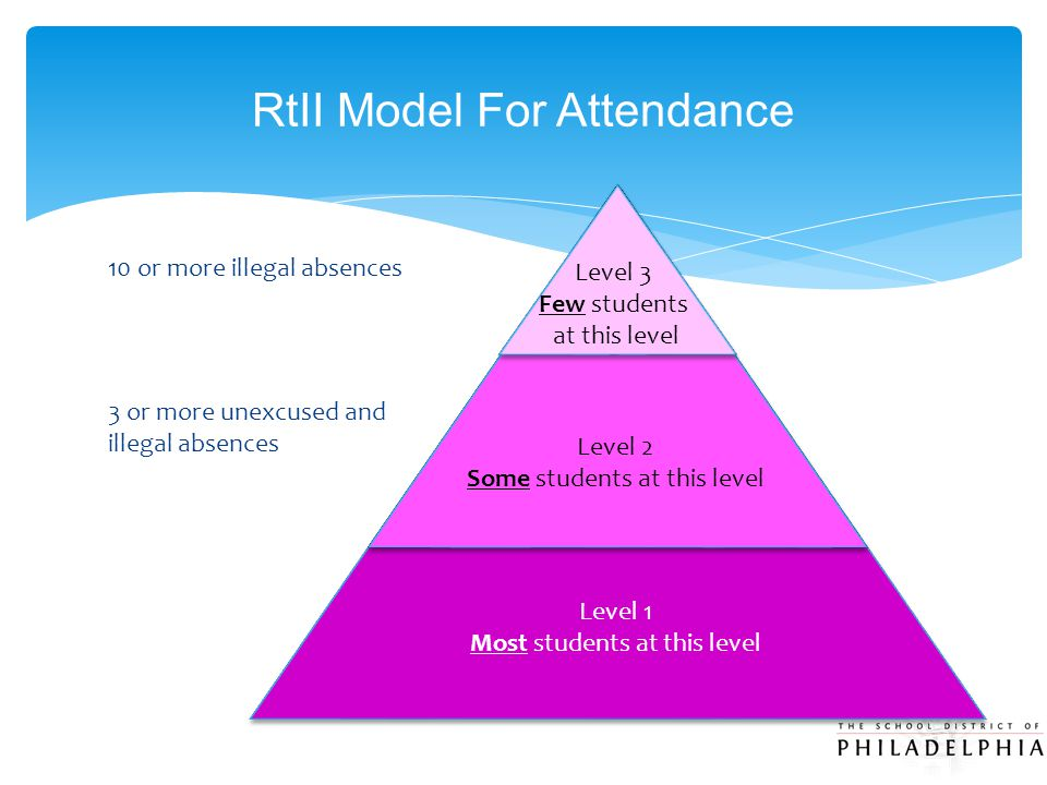 RtII Model For Attendance Level 3 Few students at this level Level 2 Some students at this level Level 1 Most students at this level 10 or more illega