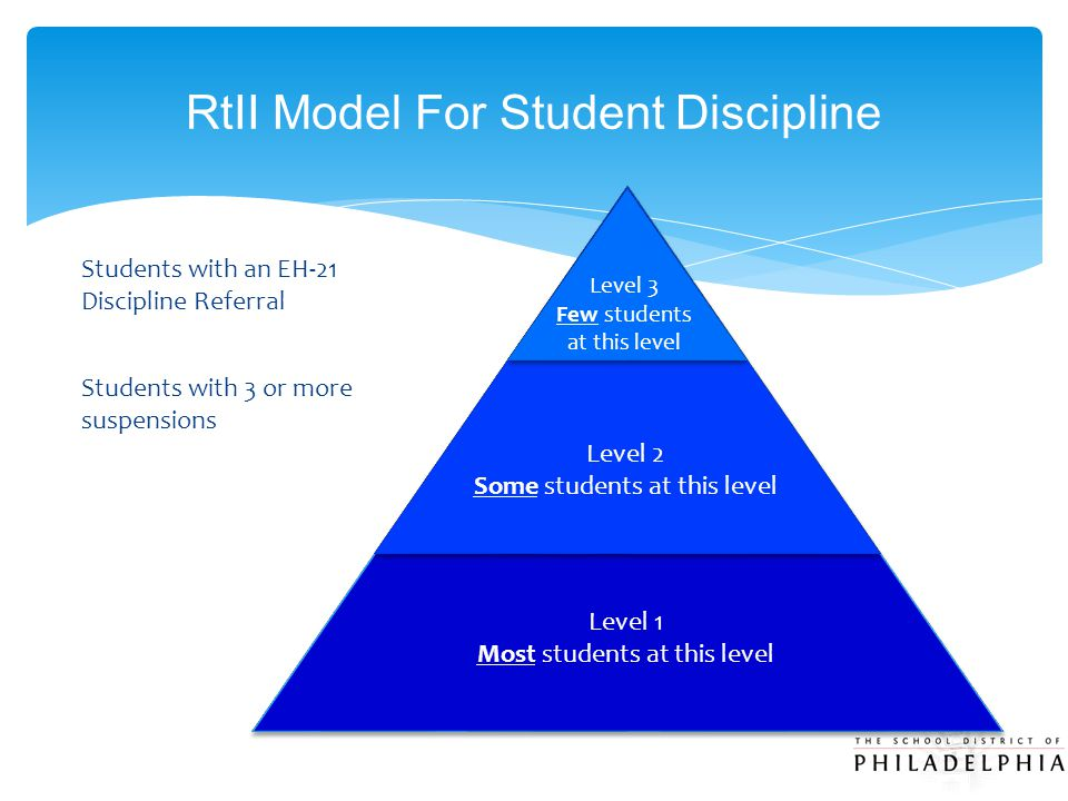 RtII Model For Student Discipline Level 3 Few students at this level Level 2 Some students at this level Level 1 Most students at this level Students