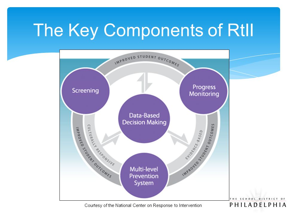 The Key Components of RtII Courtesy of the National Center on Response to Intervention