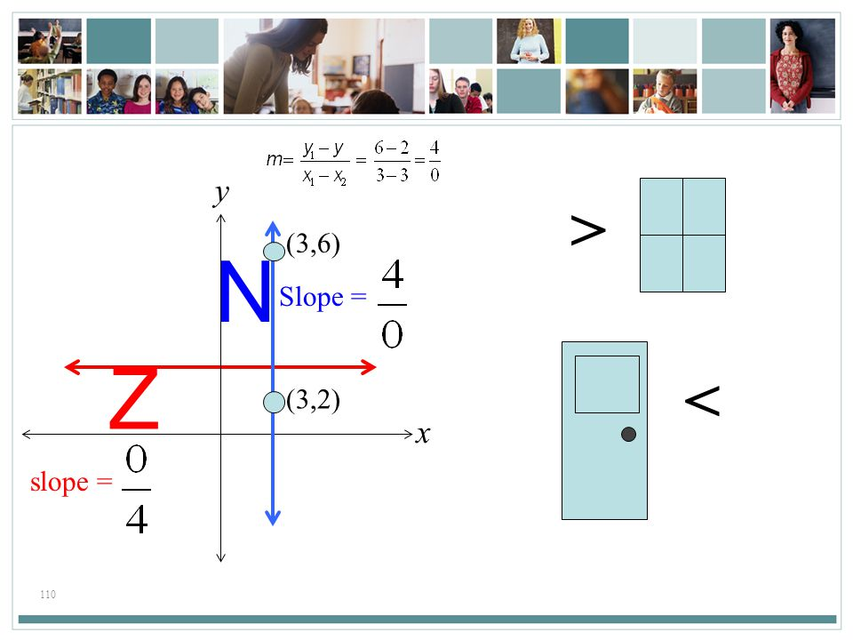 110 Z N x y > < Slope =slope = (3,6) (3,2)