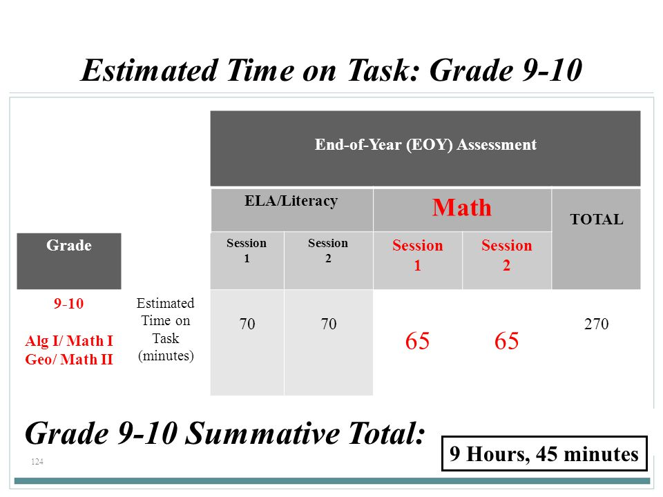 124 End-of-Year (EOY) Assessment ELA/Literacy Math TOTAL Grade Session 1 Session 2 Session 1 Session 2 9-10 Alg I/ Math I Geo/ Math II Estimated Time on Task (minutes) 70 65 270 Estimated Time on Task: Grade 9-10 Grade 9-10 Summative Total: 9 Hours, 45 minutes