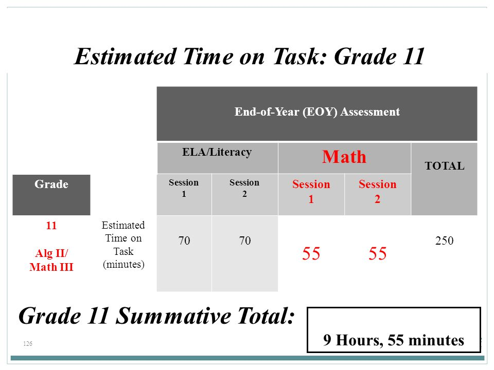 126 End-of-Year (EOY) Assessment ELA/Literacy Math TOTAL Grade Session 1 Session 2 Session 1 Session 2 11 Alg II/ Math III Estimated Time on Task (minutes) 70 55 250 Estimated Time on Task: Grade 11 Grade 11 Summative Total: 9 Hours, 55 minutes