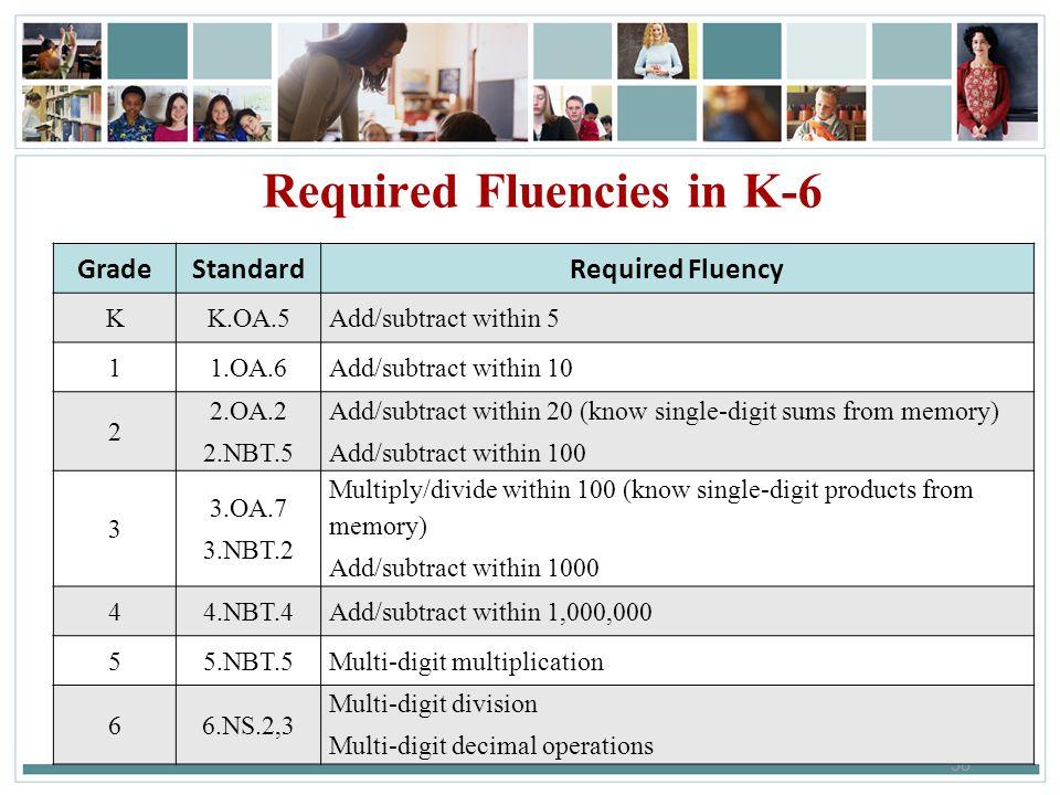 58 Required Fluencies in K-6 GradeStandardRequired Fluency KK.OA.5Add/subtract within 5 11.OA.6Add/subtract within 10 2 2.OA.2 2.NBT.5 Add/subtract wi