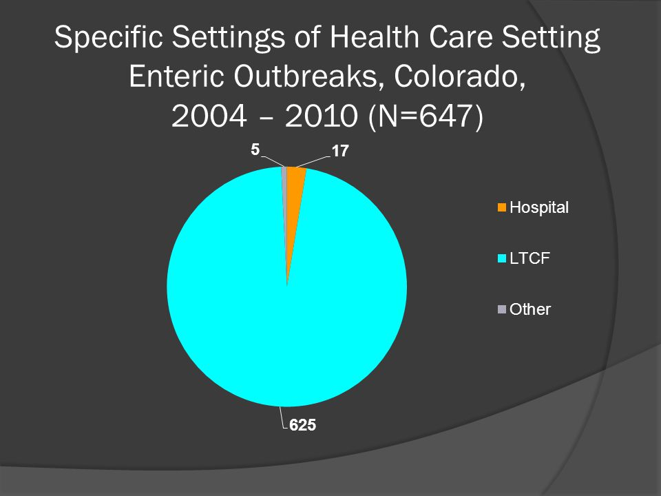 Specific Settings of Health Care Setting Enteric Outbreaks, Colorado, 2004 – 2010 (N=647)