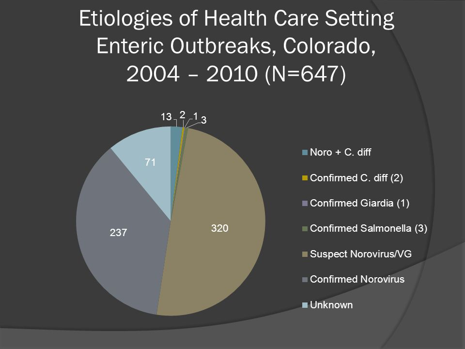 Etiologies of Health Care Setting Enteric Outbreaks, Colorado, 2004 – 2010 (N=647)