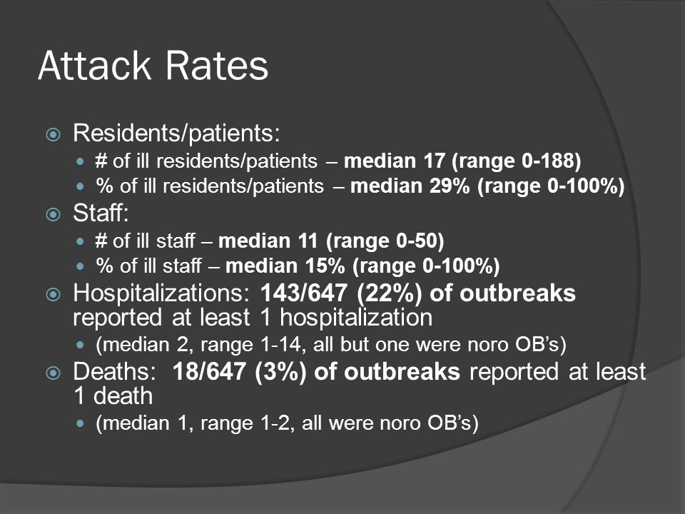 Attack Rates  Residents/patients: # of ill residents/patients – median 17 (range 0-188) % of ill residents/patients – median 29% (range 0-100%)  Staff: # of ill staff – median 11 (range 0-50) % of ill staff – median 15% (range 0-100%)  Hospitalizations: 143/647 (22%) of outbreaks reported at least 1 hospitalization (median 2, range 1-14, all but one were noro OB's)  Deaths: 18/647 (3%) of outbreaks reported at least 1 death (median 1, range 1-2, all were noro OB's)