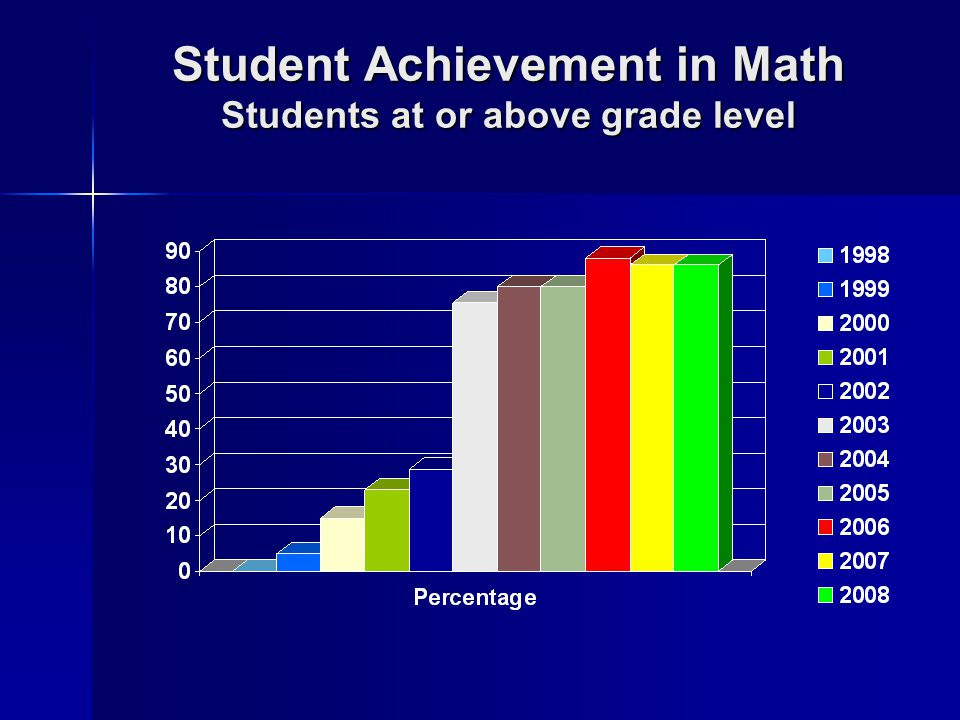 Student Achievement in Math Students at or above grade level