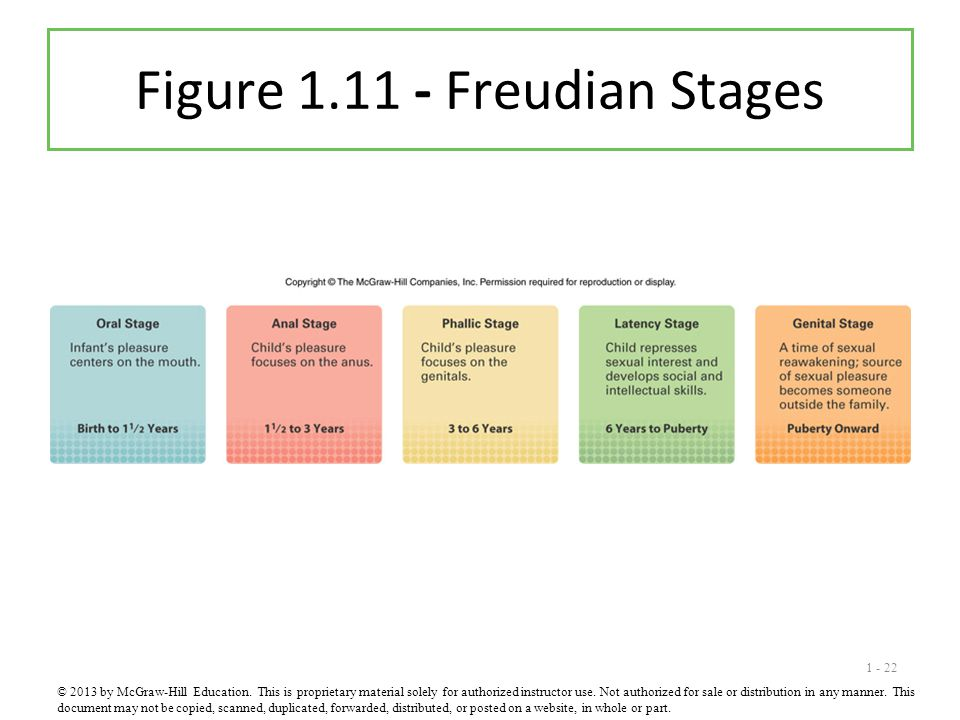 1 - 22 Figure 1.11 - Freudian Stages © 2013 by McGraw-Hill Education. This is proprietary material solely for authorized instructor use. Not authorize