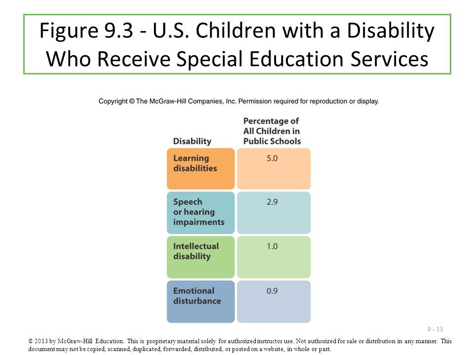 9 - 13 Figure 9.3 - U.S. Children with a Disability Who Receive Special Education Services © 2013 by McGraw-Hill Education. This is proprietary materi