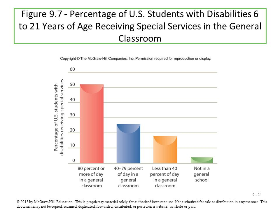 9 - 21 Figure 9.7 - Percentage of U.S. Students with Disabilities 6 to 21 Years of Age Receiving Special Services in the General Classroom © 2013 by M