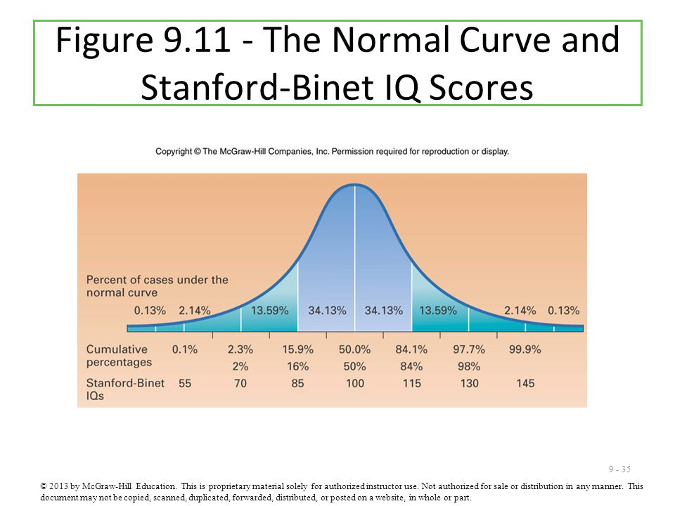 9 - 35 Figure 9.11 - The Normal Curve and Stanford-Binet IQ Scores © 2013 by McGraw-Hill Education.