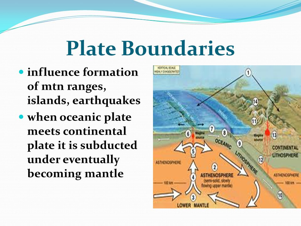 Plate Boundaries influence formation of mtn ranges, islands, earthquakes when oceanic plate meets continental plate it is subducted under eventually b