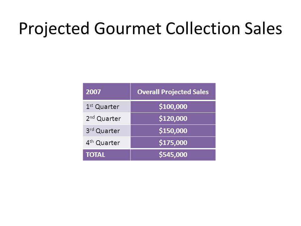 Projected Gourmet Collection Sales 2007Overall Projected Sales 1 st Quarter$100,000 2 nd Quarter$120,000 3 rd Quarter$150,000 4 th Quarter$175,000 TOTAL$545,000