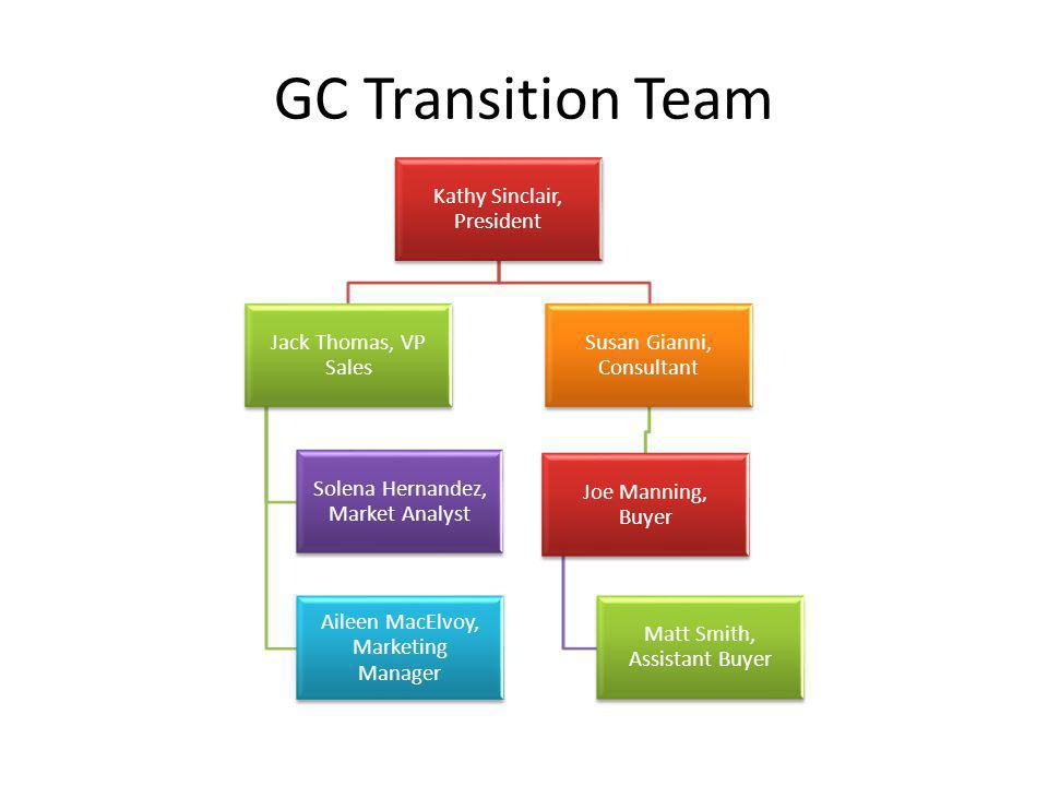 GC Transition Team Kathy Sinclair, President Jack Thomas, VP Sales Solena Hernandez, Market Analyst Aileen MacElvoy, Marketing Manager Susan Gianni, C