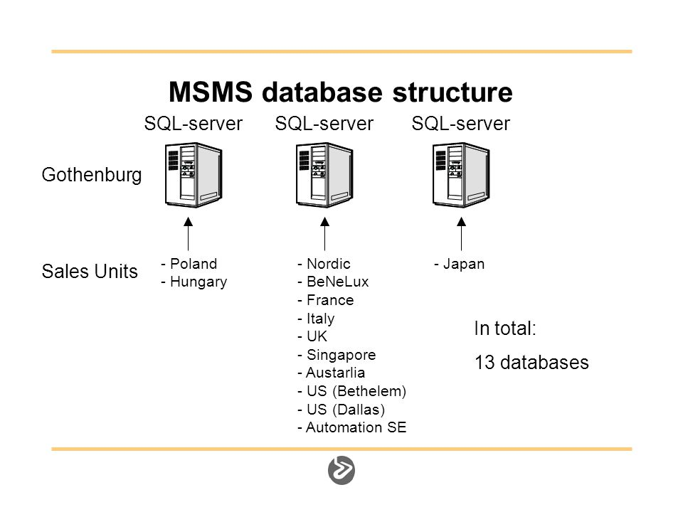 MSMS database structure Gothenburg Sales Units - Nordic - BeNeLux - France - Italy - UK - Singapore - Austarlia - US (Bethelem) - US (Dallas) - Automation SE SQL-server - Japan SQL-server - Poland - Hungary SQL-server In total: 13 databases