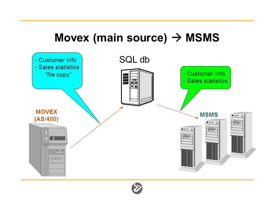 Movex (main source)  MSMS MOVEX (AS/400) MSMS - Customer info - Sales statistics - Customer info - Sales statistics file copy SQL db