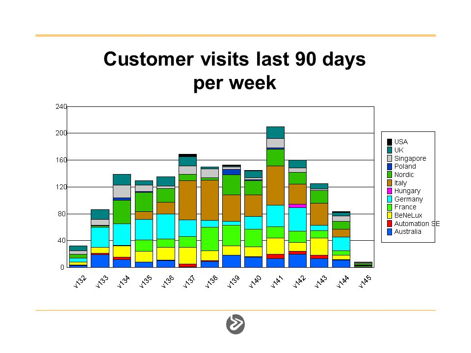 Customer visits last 90 days per week
