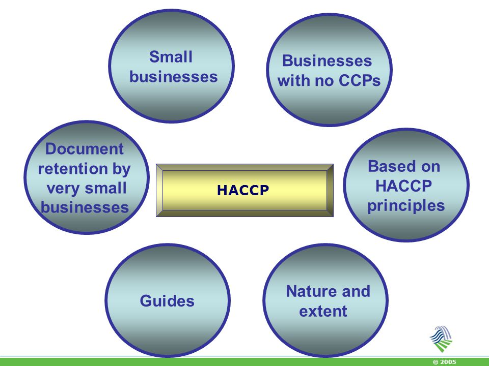 © 2005 HACCP Requirement: Article 5 (1) 'Food business operators shall put in place, implement and maintain a permanent procedure or procedures based on the HACCP principles.' = shall have a system based on HACCP principles