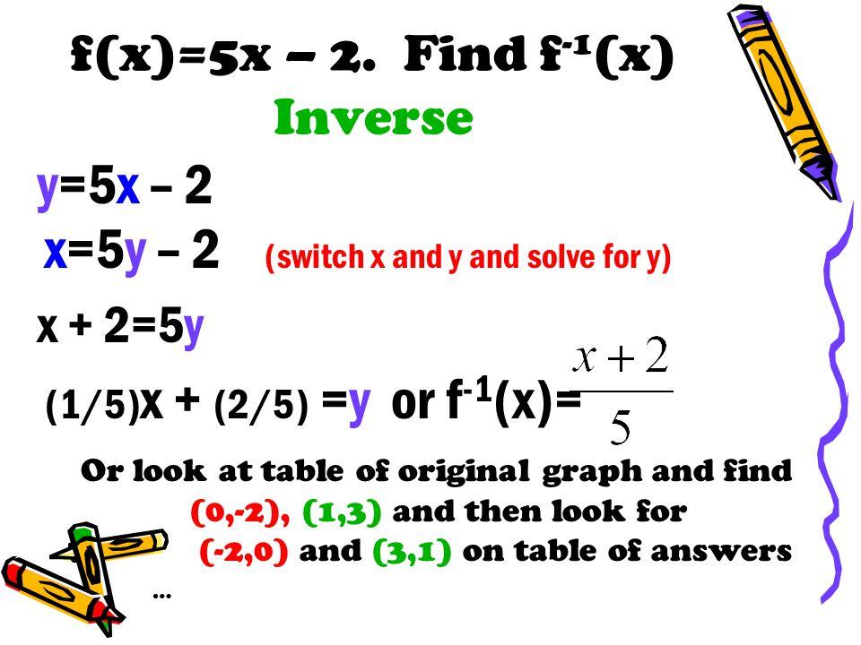 f(x)=5x – 2.