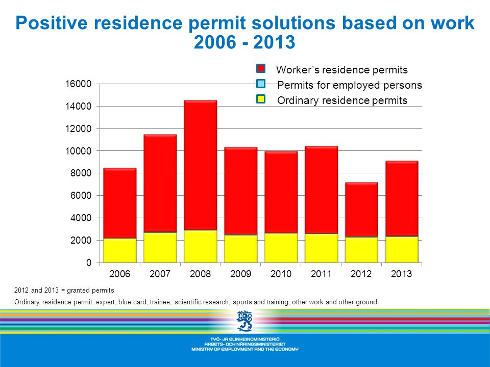 Positive residence permit solutions based on work 2006 - 2013 2012 and 2013 = granted permits Ordinary residence permit: expert, blue card, trainee, scientific research, sports and training, other work and other ground.