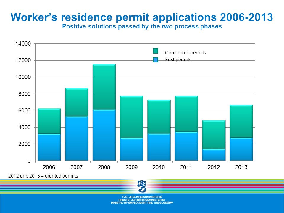 2012 and 2013 = granted permits Worker's residence permit applications 2006-2013 Positive solutions passed by the two process phases