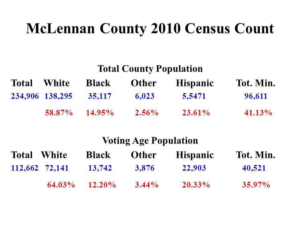 McLennan County 2010 Census Count Total County Population Total White Black Other Hispanic Tot.