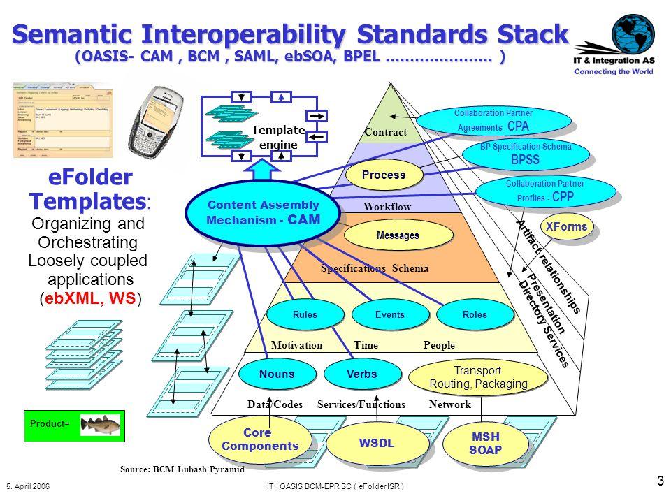 5. April 2006ITI: OASIS BCM-EPR SC ( eFolder ISR ) 14 And ebXML integrates different payloads