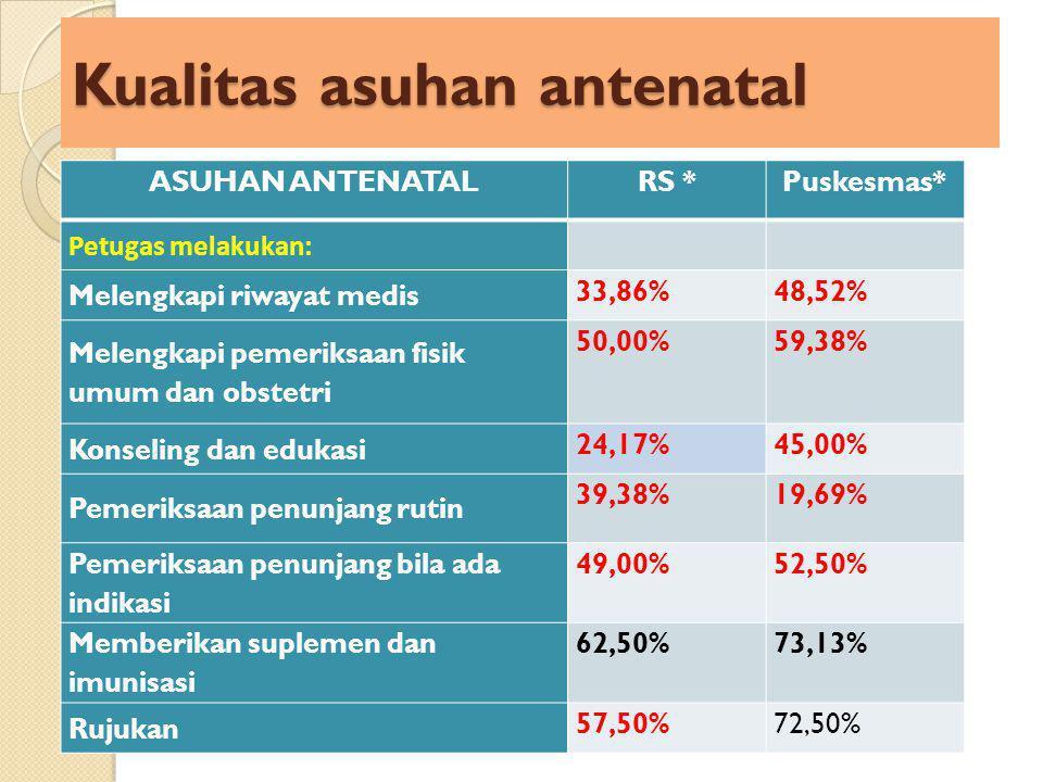 Kualitas asuhan antenatal ASUHAN ANTENATALRS *Puskesmas* Petugas melakukan: Melengkapi riwayat medis 33,86%48,52% Melengkapi pemeriksaan fisik umum dan obstetri 50,00%59,38% Konseling dan edukasi 24,17%45,00% Pemeriksaan penunjang rutin 39,38%19,69% Pemeriksaan penunjang bila ada indikasi 49,00%52,50% Memberikan suplemen dan imunisasi 62,50%73,13% Rujukan 57,50%72,50%