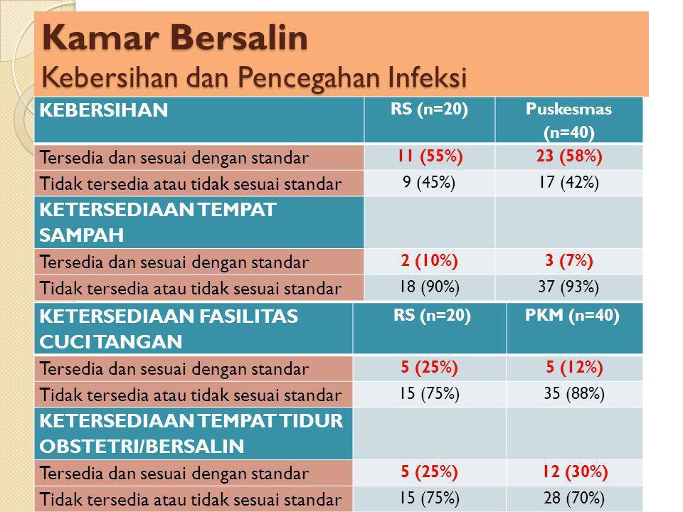 Kamar Bersalin Kebersihan dan Pencegahan Infeksi KEBERSIHAN RS (n=20) Puskesmas (n=40) Tersedia dan sesuai dengan standar 11 (55%)23 (58%) Tidak tersedia atau tidak sesuai standar 9 (45%)17 (42%) KETERSEDIAAN TEMPAT SAMPAH Tersedia dan sesuai dengan standar 2 (10%)3 (7%) Tidak tersedia atau tidak sesuai standar 18 (90%)37 (93%) KETERSEDIAAN FASILITAS CUCI TANGAN RS (n=20)PKM (n=40) Tersedia dan sesuai dengan standar 5 (25%)5 (12%) Tidak tersedia atau tidak sesuai standar 15 (75%)35 (88%) KETERSEDIAAN TEMPAT TIDUR OBSTETRI/BERSALIN Tersedia dan sesuai dengan standar 5 (25%)12 (30%) Tidak tersedia atau tidak sesuai standar 15 (75%)28 (70%)