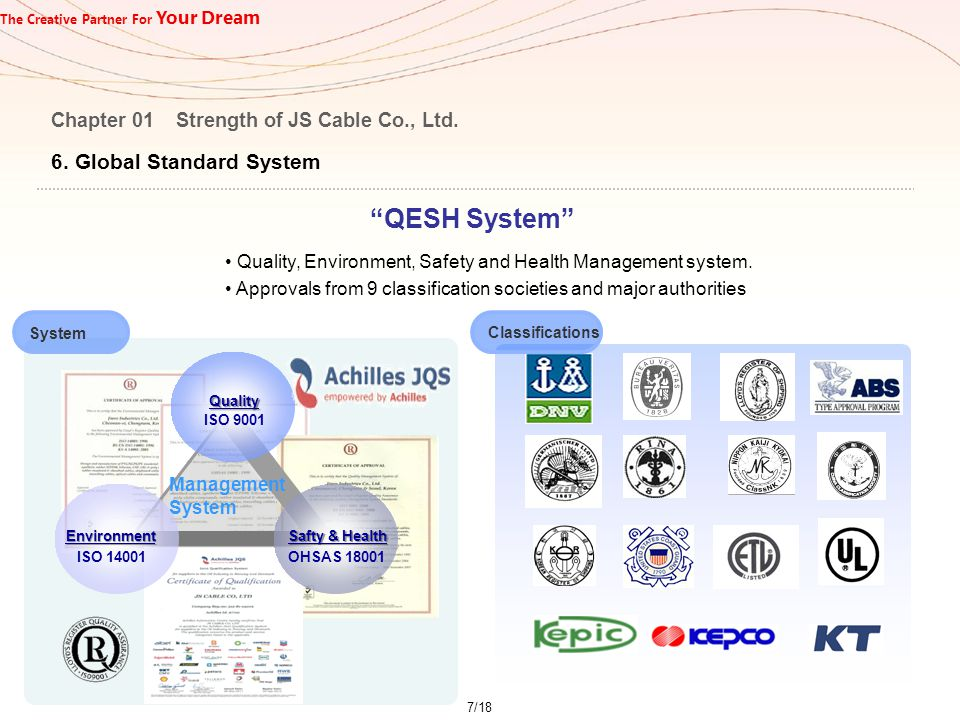 """The Creative Partner For Your Dream 6. Global Standard System Chapter 01 Strength of JS Cable Co., Ltd. """"QESH System"""" Quality, Environment, Safety and"""