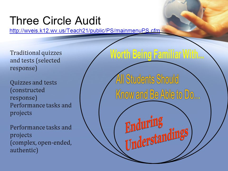 Three Circle Audit http://wveis.k12.wv.us/Teach21/public/PS/mainmenuPS.cfm http://wveis.k12.wv.us/Teach21/public/PS/mainmenuPS.cfm Traditional quizzes and tests (selected response) Quizzes and tests (constructed response) Performance tasks and projects (complex, open-ended, authentic)