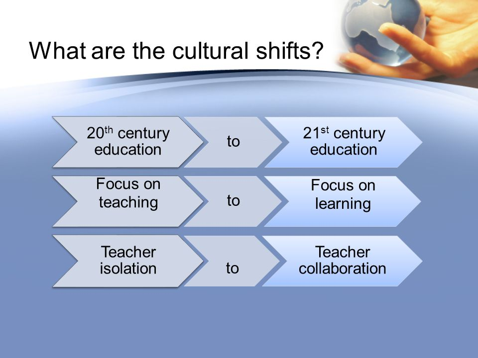 20 th century education to 21 st century education Focus on teaching to Focus on learning Teacher isolation to Teacher collaboration What are the cultural shifts?