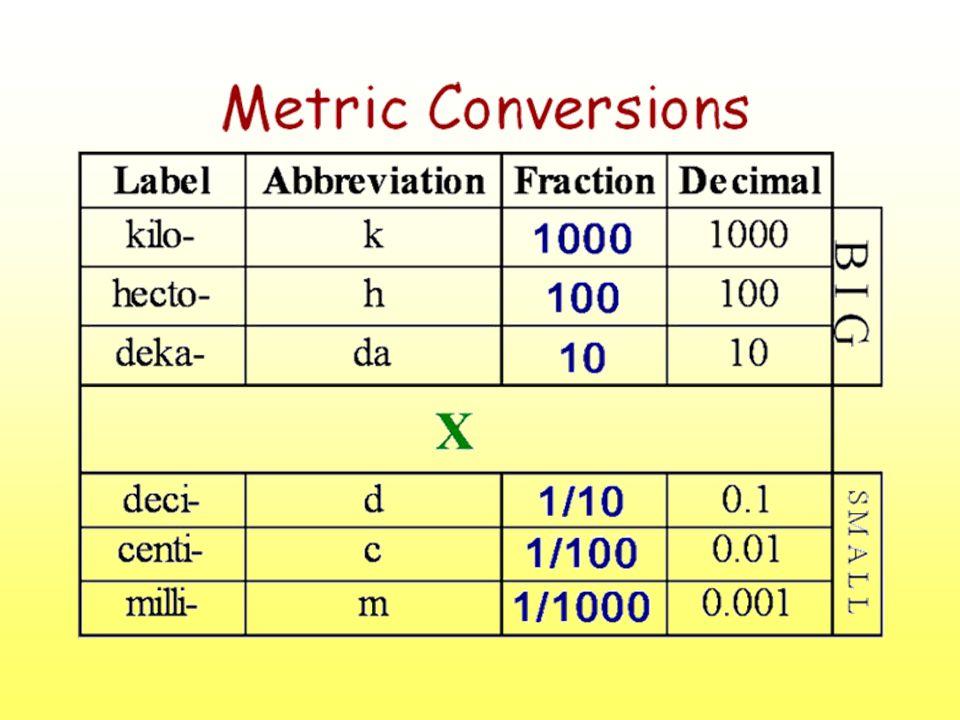 1 gram = _____ kg0.001 1 gram = _____ hg0.01 1 gram = _____ dag0.1 _____ gram = 1 dg 0.001 0.1 0.01_____ gram = 1 cg _____ gram = 1 mg Q UI Z Q U I Z