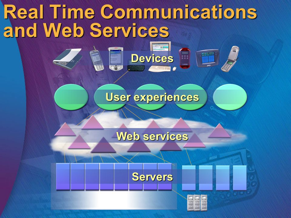 Real Time Communications and Web Services Servers Web services User experiences Devices
