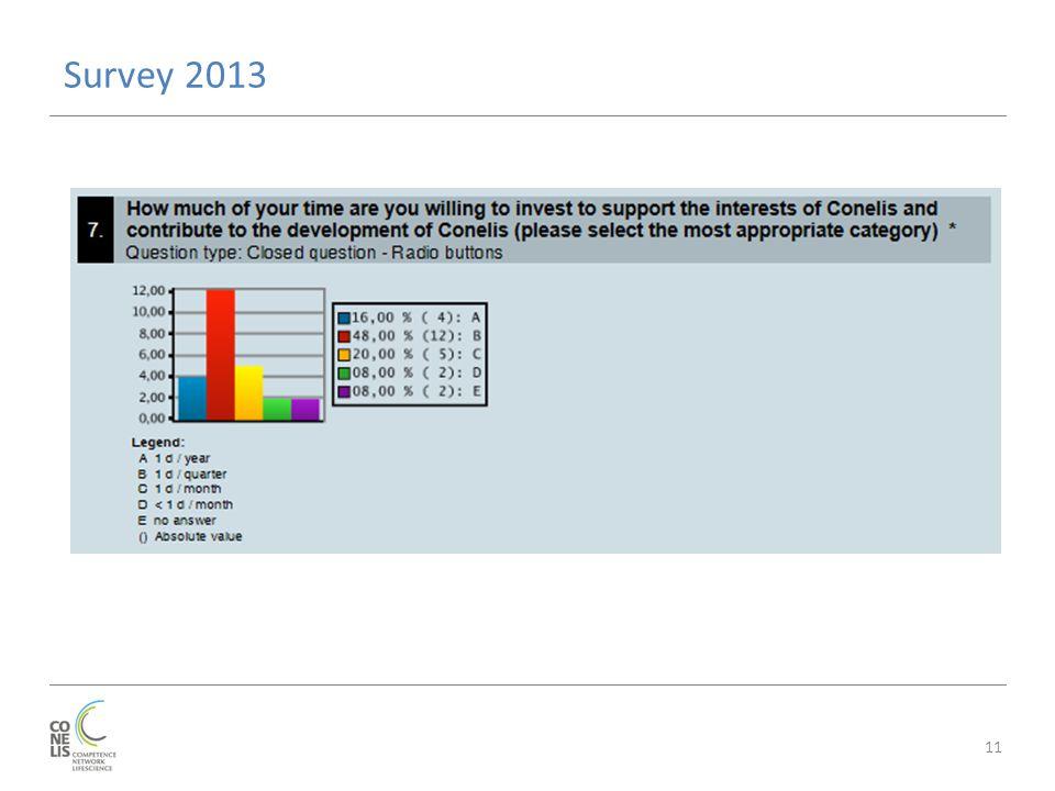 Survey 2013 11
