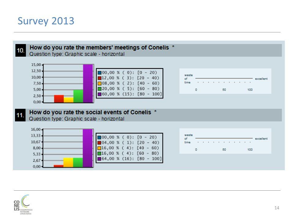 Survey 2013 14
