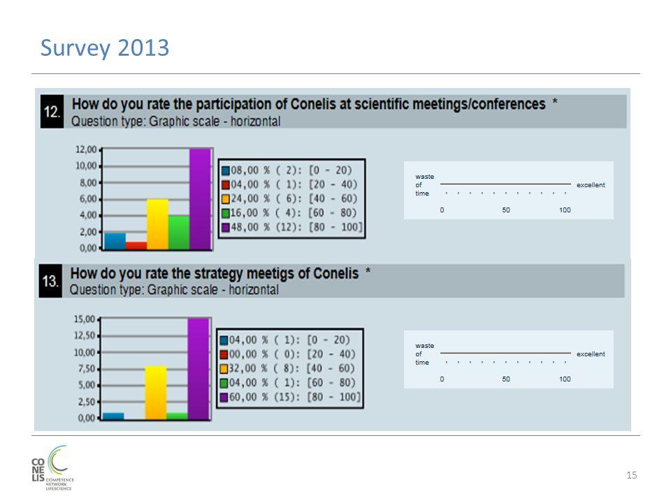 Survey 2013 15