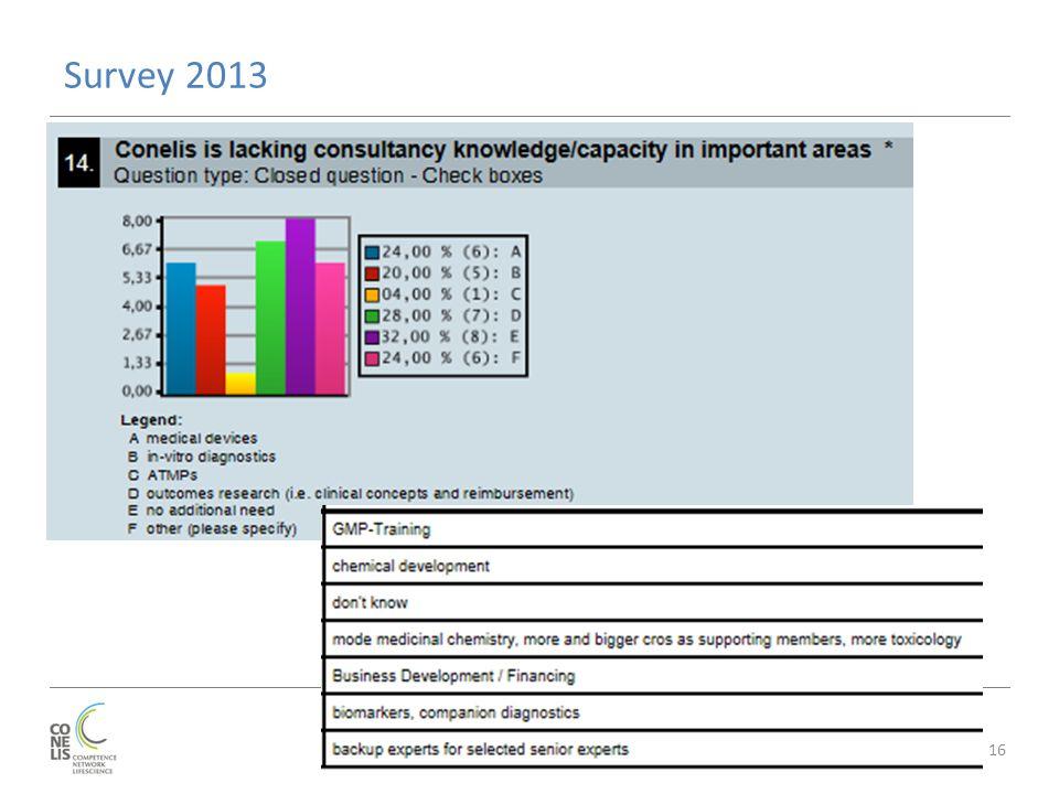 Survey 2013 16