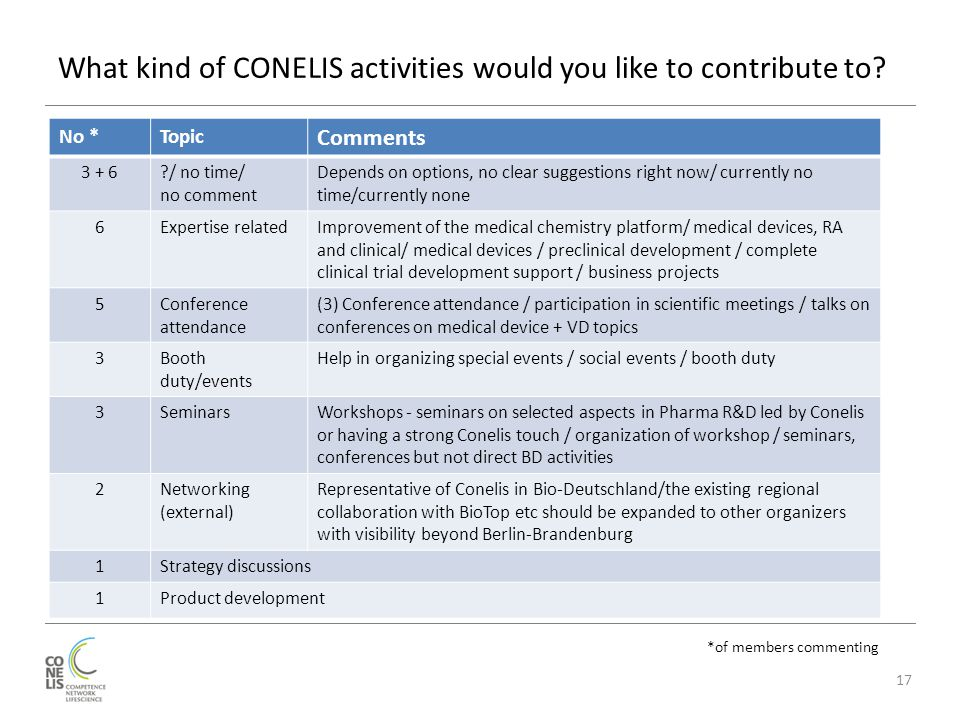 What kind of CONELIS activities would you like to contribute to? 17 No *Topic Comments 3 + 6?/ no time/ no comment Depends on options, no clear sugges